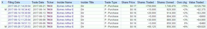 TKOI - insider buying